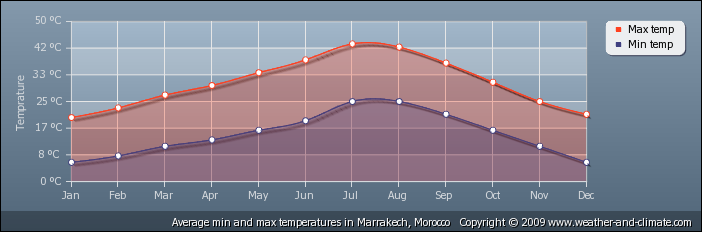 Climate and average monthly weather in: Marrakech, Morocco